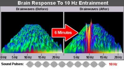These are your Brainwaves in response to applied Resonances